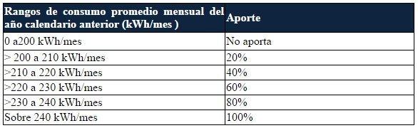 tabla equidad electrica